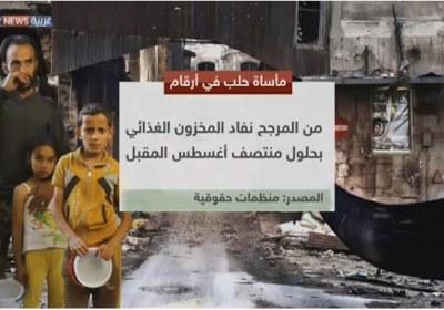 الحصار يفاقم معاناة سكان أحياء حلب الشرقية